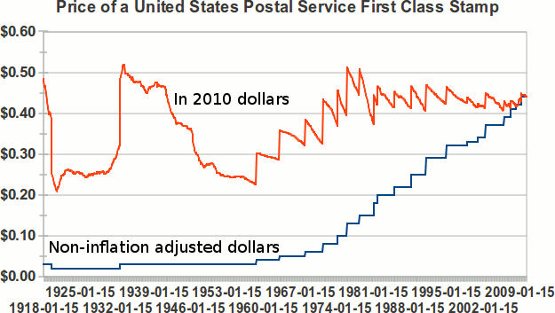 Graph of price of stamps over time.